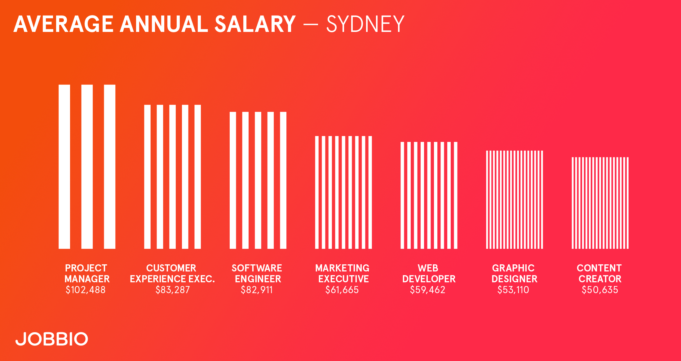 Average wages in Sydney