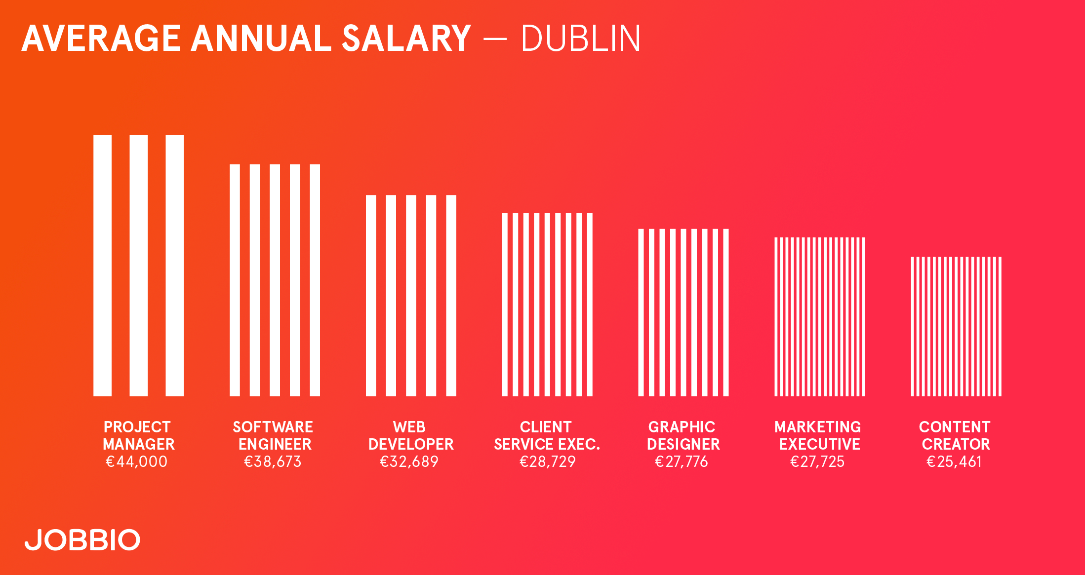 The Ultimate Guide to Living and Working in Dublin